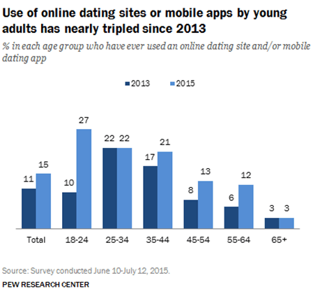 Pew Research Center Report on Online Dating