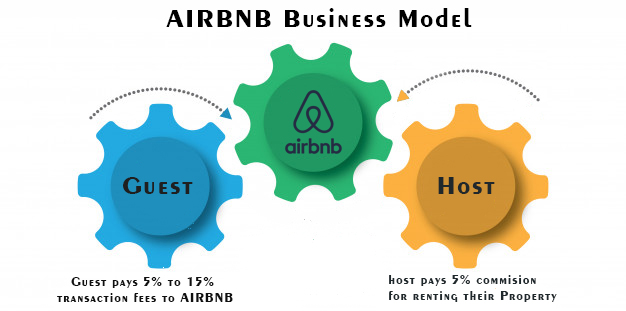 How Does Airbnb Make Money? What are the different Airbnb Revenue Models? 1