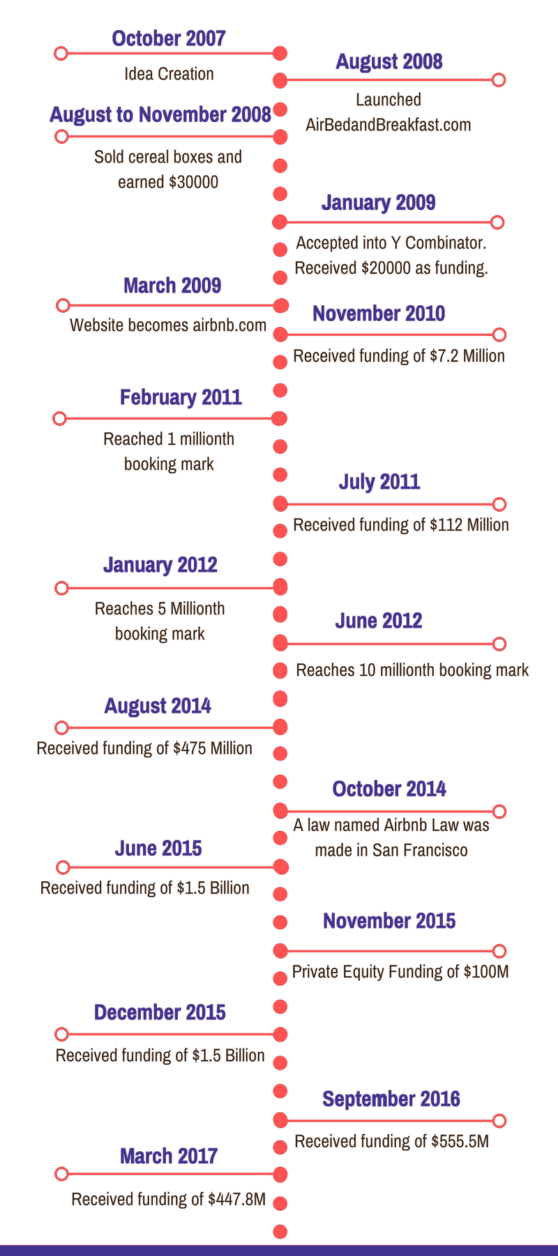 Airbnb Success Timeline